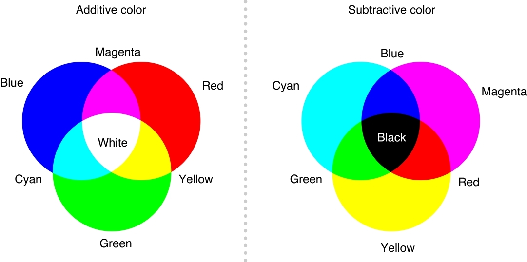 Color venn diagram meme generator ccuart Images