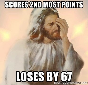 Facepalm Jesus - Scores 2nd most points Loses by 67
