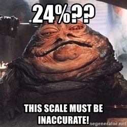 Jabba The Hut - 24%?? ThIS Scale must be inaccurate!