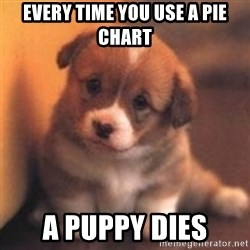 cute puppy - Every time you use a pie chart A puppy dies
