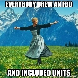 Look at all the things - everybody drew an FBD and included units