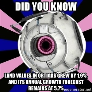 """Did you know"" Fun Fact sphere  - DID YOU KNOW land values in Ortigas grew by 1.9%, AND ITS annual growth forecast remains at 5.7%"