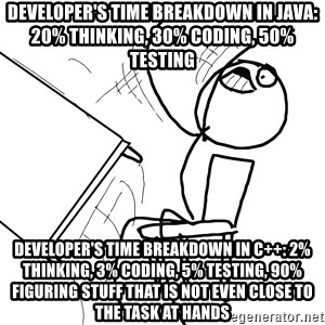 Desk Flip Rage Guy - Developer's time breakdown in Java: 20% thinking, 30% coding, 50% testing Developer's time breakdown in C++: 2% thinking, 3% coding, 5% testing, 90% figuring stuff that is not even close to the task at hands