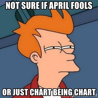 Not sure if troll - Not sure if april fools or just chart being chart
