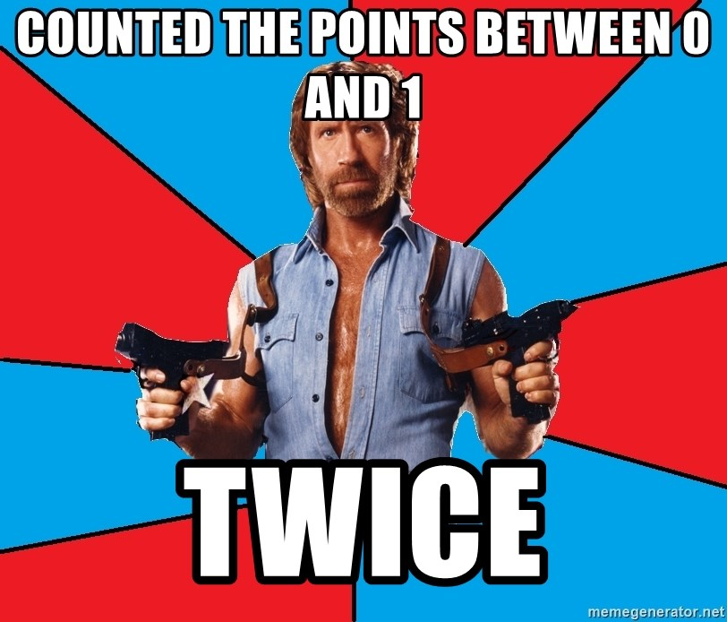 Chuck Norris  - counted the points between 0 and 1 twice
