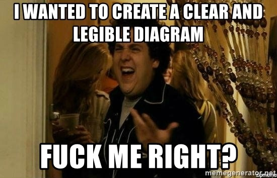 Fuck me right - I wanted to create a clear and legible diagram  Fuck me Right?