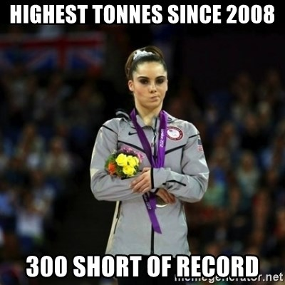 Unimpressed McKayla Maroney - highest tonnes since 2008 300 short of record