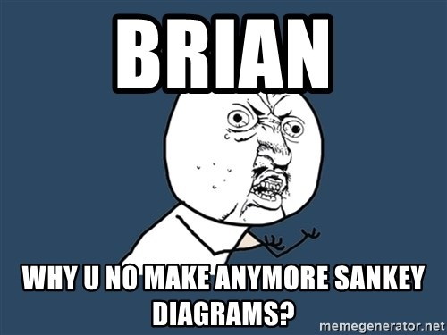 Y U No - Brian why u no make anymore sankey diagrams?