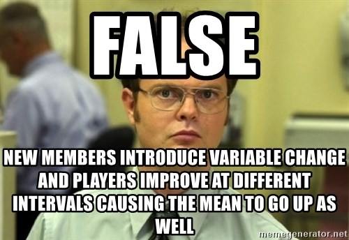 Dwight Meme - false new members introduce variable change and players improve at different intervals causing the mean to go up as well