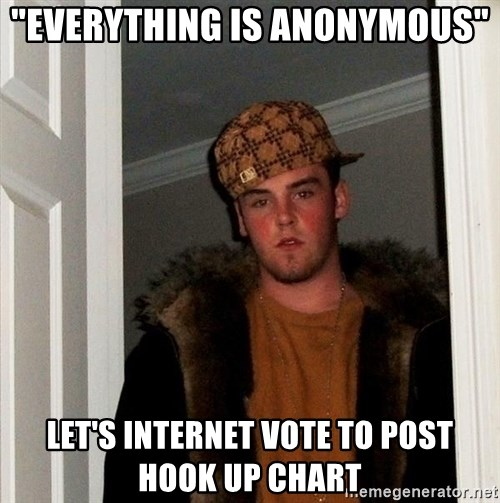 "Scumbag Steve - ""everything is anonymous"" let's internet vote to post hook up chart"