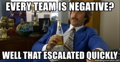 That escalated quickly-Ron Burgundy - Every team is negative? well that escalated quickly