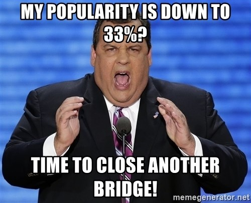 Hungry Chris Christie - My Popularity is down to 33%? time to close another bridge!