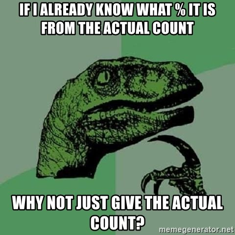 Philosoraptor - If i already know what % it is from the actual count why not just give the actual count?