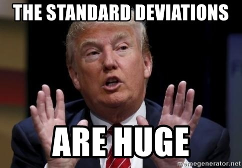 Donald Trump Hates China - THE STANDARD DEVIATIONS ARE HUGE