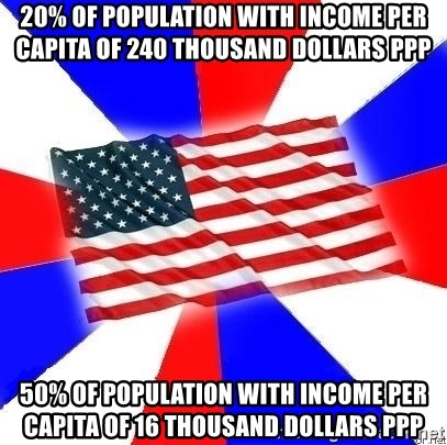 American Flag - 20% of population with income per capita of 240 thousand dollars PPP 50% of population with income per capita of 16 thousand dollars PPP