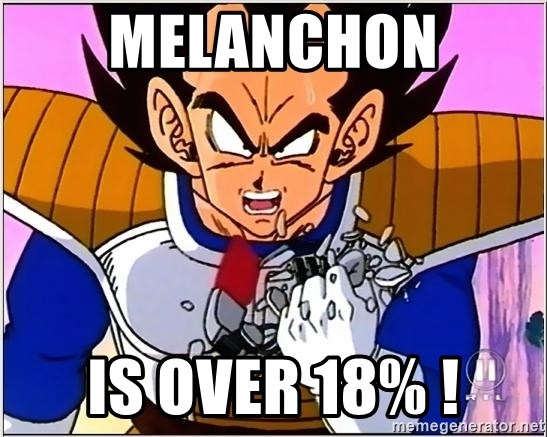 Over 9000 - Melanchon is OVER 18% !