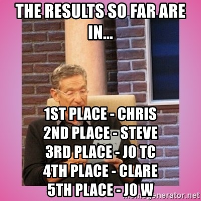 MAURY PV - The results so far are in... 1st place - Chris                       2nd place - Steve                       3rd place - Jo TC                         4th Place - Clare                       5th Place - Jo W